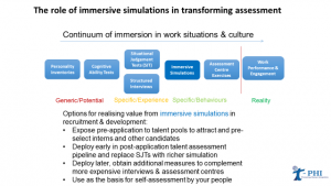 Immersive Assessment Continuum